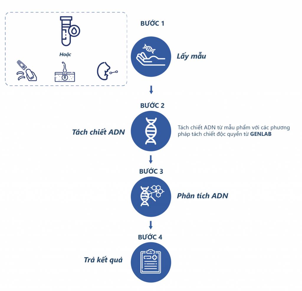 quy trình xét nghiệm thrombophilia